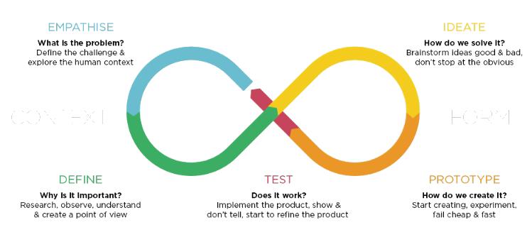 Diagram-by-Billy-Loizou-Design-Thinking-blog